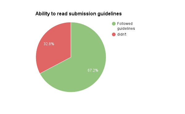 Pie chart showing ability to read submission guidelines: 67.2% followed guidelines, 32.8% did not!
