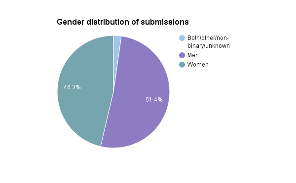 Pie chart showing gender distribution with 51.4% men, 46.3% women and 2.3% both/other/not-binary/unknown